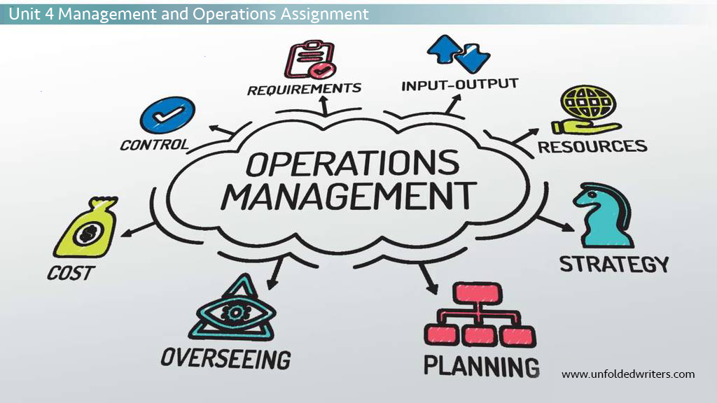 Unit 4 Management and Operations Assignment- unfoldedwriters