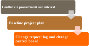 Identify key issues that could lead to any necessary changes in the project