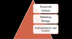 Different Marketing Process