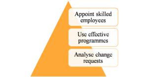 Strategies helps in identified change requests from case study