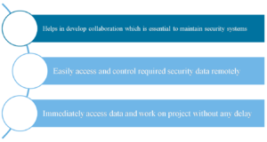 Use of Cloud and IoT Security