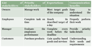Stakeholder management plan