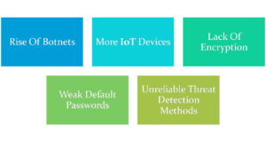 Challenges of securing Cloud and IoT Security