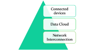 Elements of Cloud and IoT Security