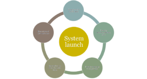 System launch