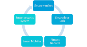 Examples of IOT devices